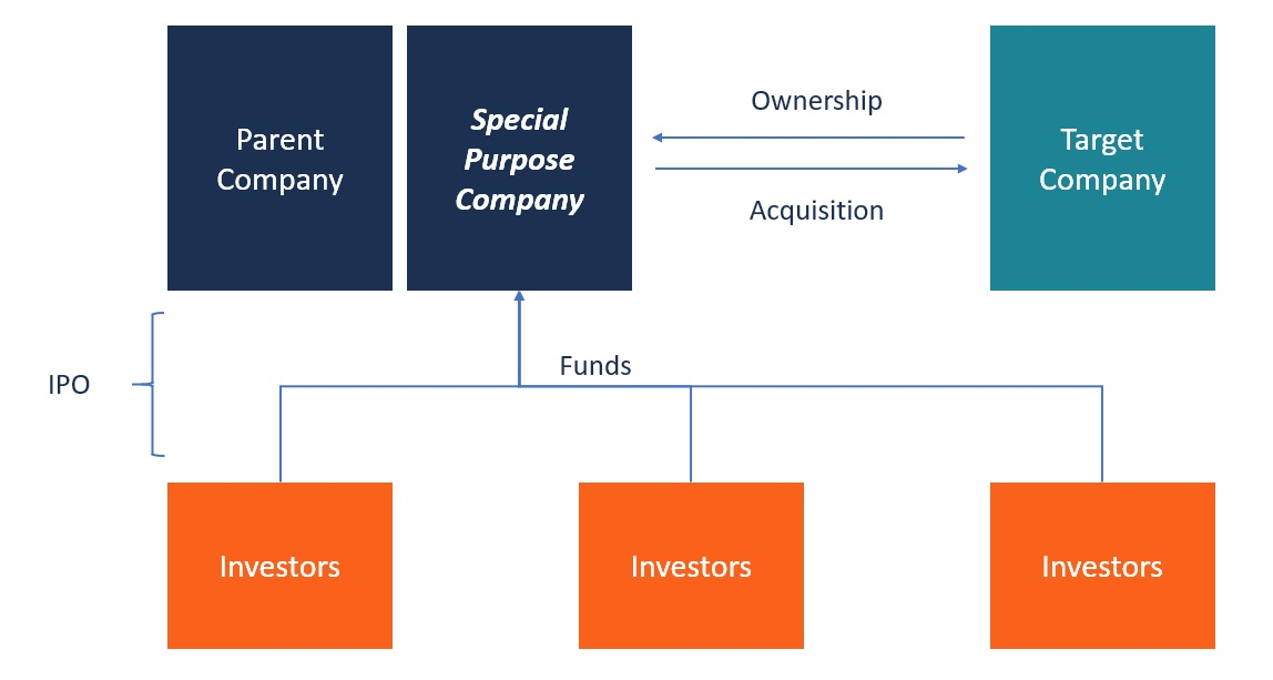 什么是SPAC?一文了解Special Purpose Acquisition Company(SPAC)