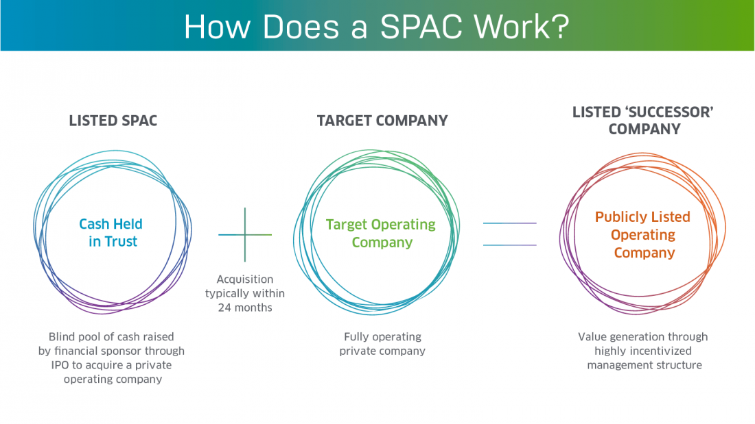 美股SPAC IPO早知道